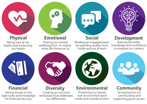 CTS ESG Pillars